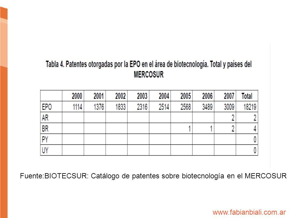 Fuente:BIOTECSUR: Catálogo de patentes sobre biotecnología en el MERCOSUR www.fabianbiali.com.ar