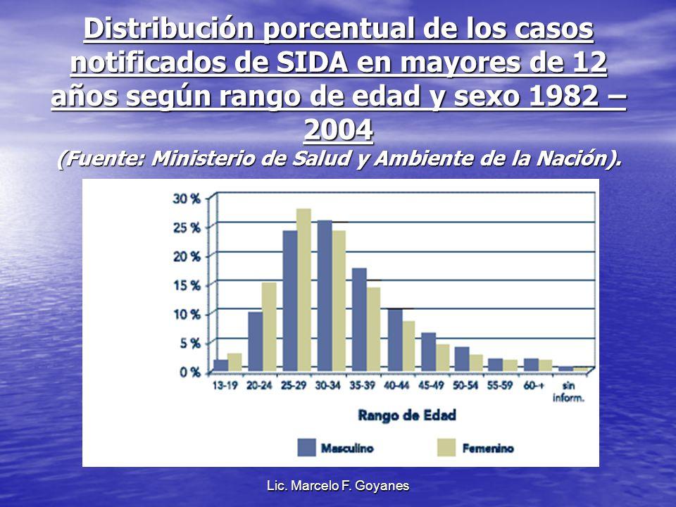 Distribución porcentual de los casos notificados de SIDA en mayores de 12 años según rango de edad y sexo 1982 – 2004 (Fuente: Ministerio de Salud y A