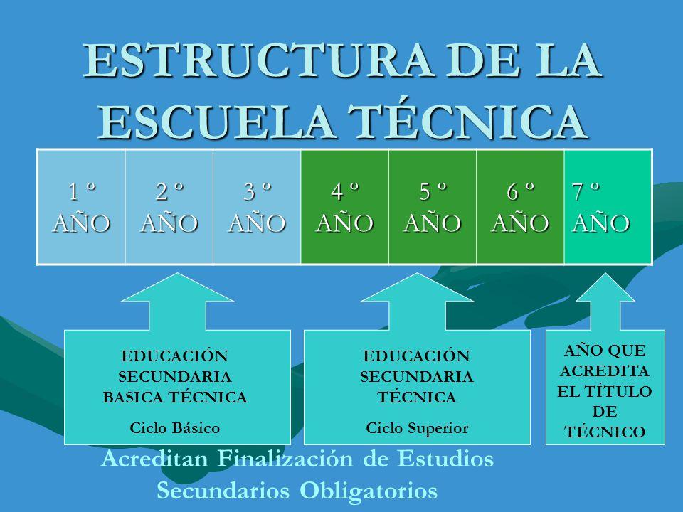 ESTRUCTURA DE LA ESCUELA TÉCNICA 1 º AÑO 2 º AÑO 3 º AÑO 4 º AÑO 5 º AÑO 6 º AÑO 7 º AÑO EDUCACIÓN SECUNDARIA BASICA TÉCNICA Ciclo Básico EDUCACIÓN SE