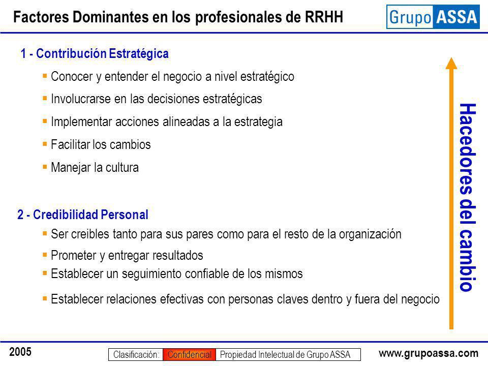www.grupoassa.com 2005 Propiedad Intelectual de Grupo ASSAClasificación:Confidencial Factores Dominantes en los profesionales de RRHH 1 - Contribución