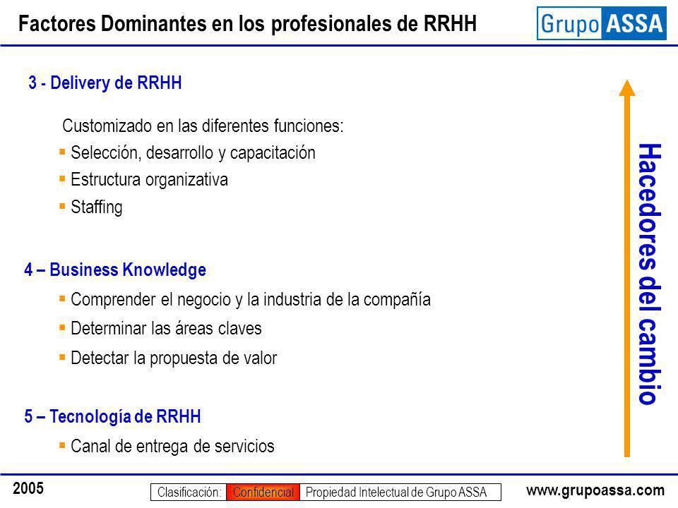 www.grupoassa.com 2005 Propiedad Intelectual de Grupo ASSAClasificación:Confidencial Factores Dominantes en los profesionales de RRHH 3 - Delivery de