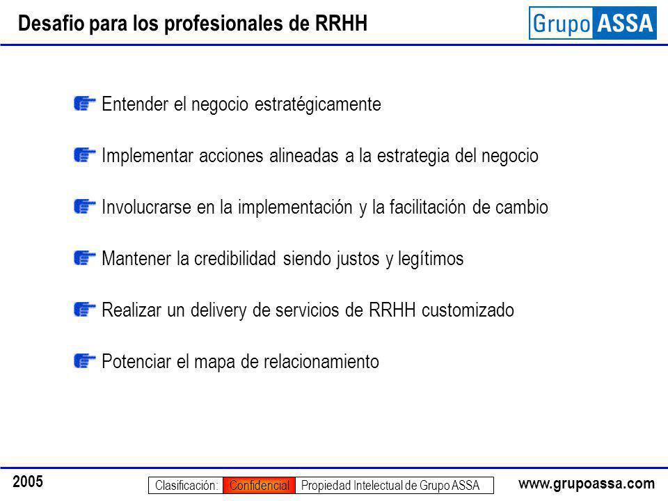 www.grupoassa.com 2005 Propiedad Intelectual de Grupo ASSAClasificación:Confidencial Desafio para los profesionales de RRHH Entender el negocio estrat