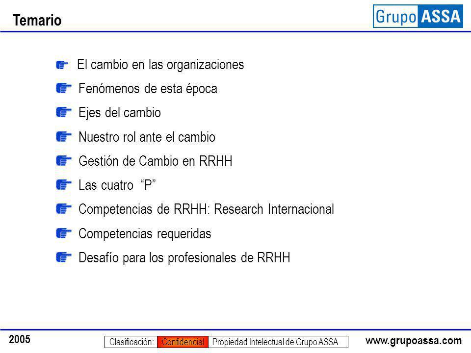 www.grupoassa.com 2005 Propiedad Intelectual de Grupo ASSAClasificación:Confidencial Temario El cambio en las organizaciones Fenómenos de esta época E