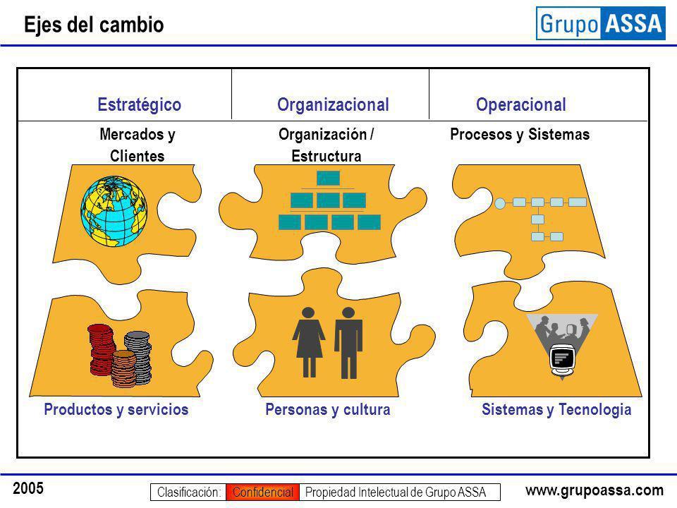 www.grupoassa.com 2005 Propiedad Intelectual de Grupo ASSAClasificación:Confidencial Organización / Estructura Procesos y Sistemas Personas y cultura
