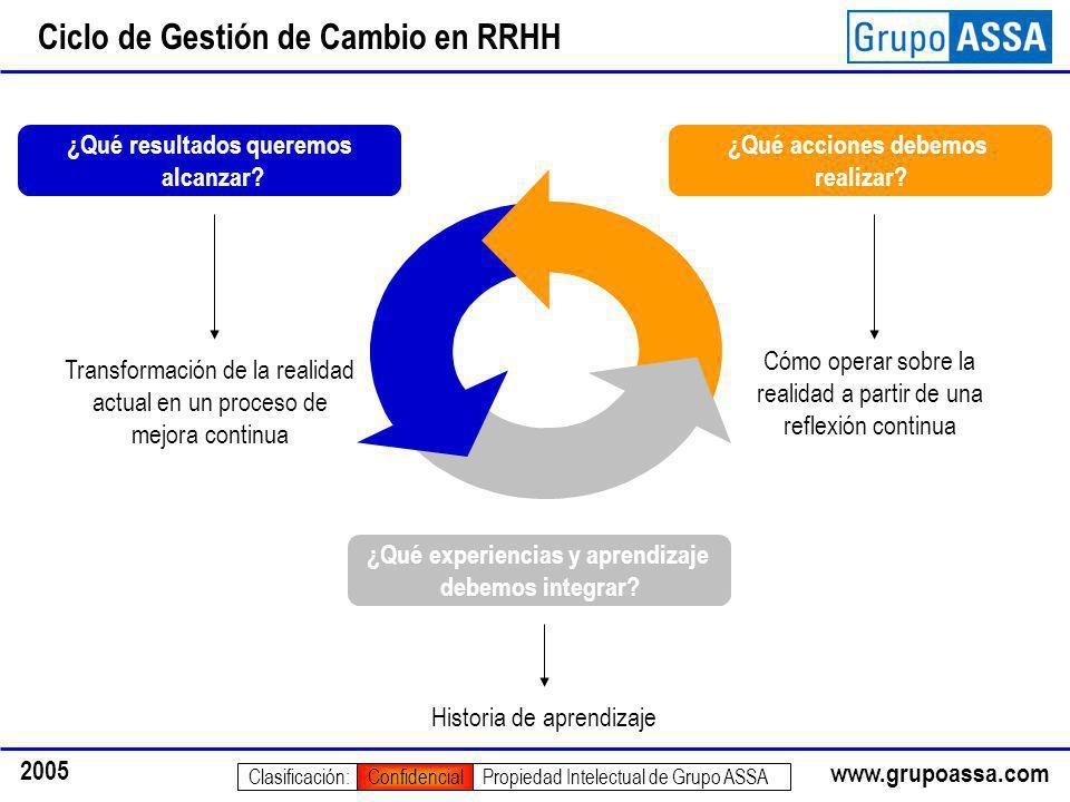 www.grupoassa.com 2005 Propiedad Intelectual de Grupo ASSAClasificación:Confidencial Ciclo de Gestión de Cambio en RRHH ¿Qué resultados queremos alcanzar.