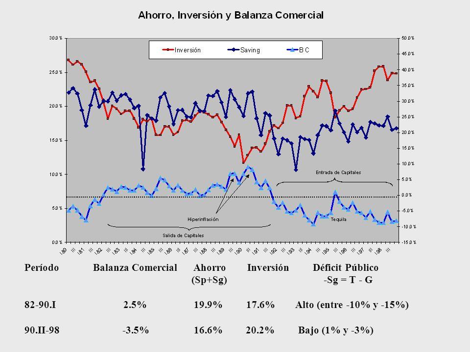 Período Balanza Comercial Ahorro Inversión Déficit Público (Sp+Sg) -Sg = T - G 82-90.I 2.5% 19.9% 17.6% Alto (entre -10% y -15%) 90.II-98 -3.5% 16.6% 20.2% Bajo (1% y -3%)
