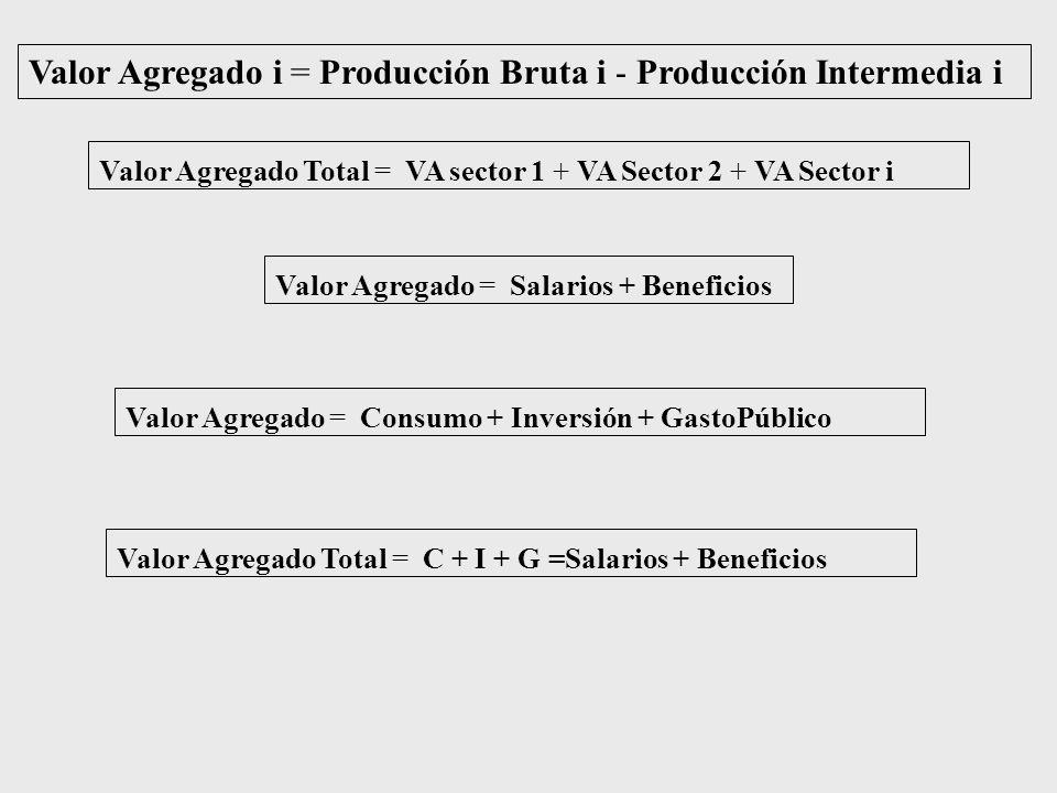 Valor Agregado i = Producción Bruta i - Producción Intermedia i Valor Agregado Total = VA sector 1 + VA Sector 2 + VA Sector i Valor Agregado = Salarios + Beneficios Valor Agregado = Consumo + Inversión + GastoPúblico Valor Agregado Total = C + I + G =Salarios + Beneficios