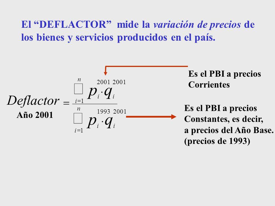 n i ii n i ii qp qp Deflactor 1 20011993 1 2001..