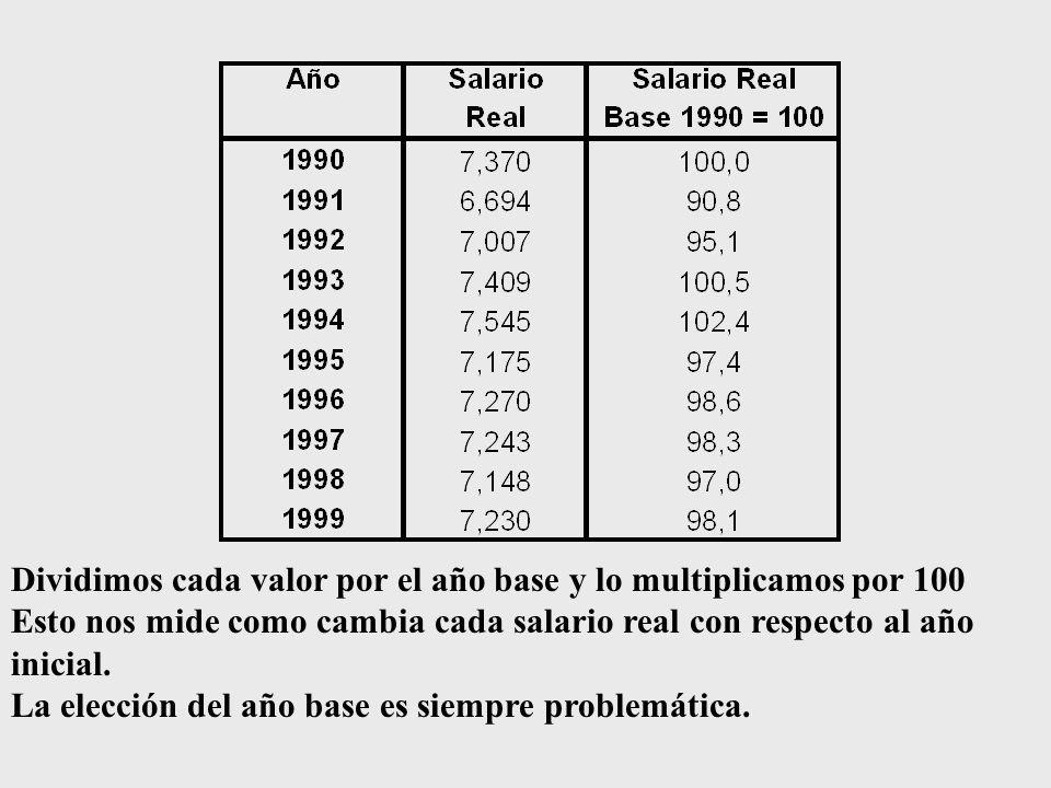 Dividimos cada valor por el año base y lo multiplicamos por 100 Esto nos mide como cambia cada salario real con respecto al año inicial.