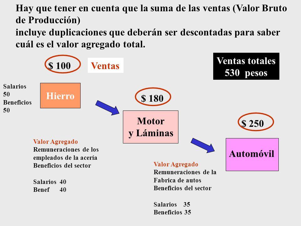 Hay que tener en cuenta que la suma de las ventas (Valor Bruto de Producción) incluye duplicaciones que deberán ser descontadas para saber cuál es el valor agregado total.