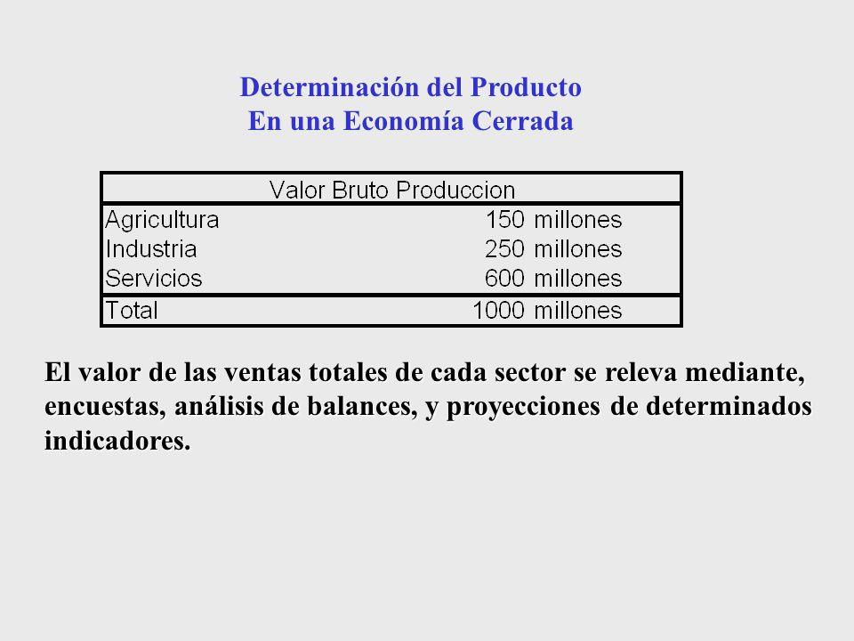 Determinación del Producto En una Economía Cerrada El valor de las ventas totales de cada sector se releva mediante, encuestas, análisis de balances, y proyecciones de determinados indicadores.