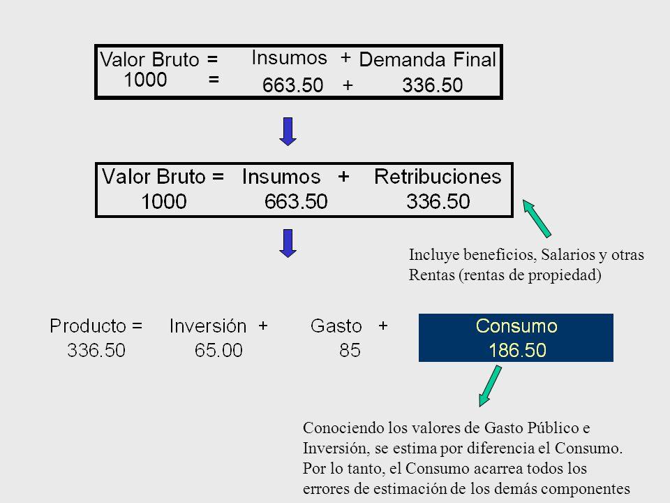 Valor Bruto = Insumos + Demanda Final 1000 = 663.50 +336.50 Conociendo los valores de Gasto Público e Inversión, se estima por diferencia el Consumo.