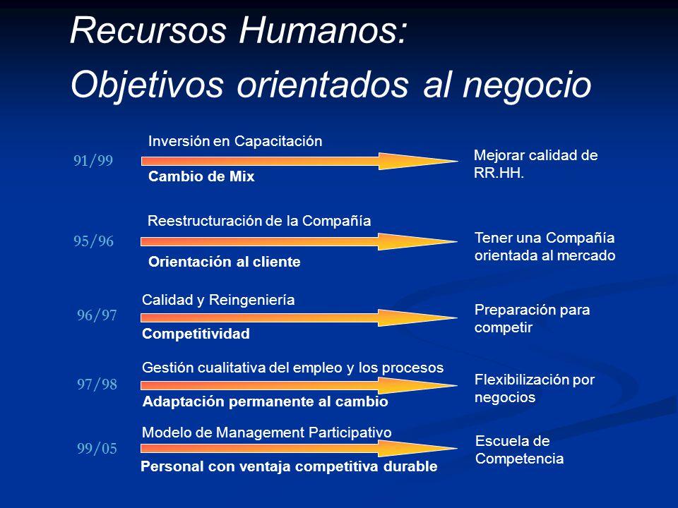 Recursos Humanos: Objetivos orientados al negocio Inversión en Capacitación Mejorar calidad de RR.HH. Reestructuración de la Compañía Cambio de Mix Or
