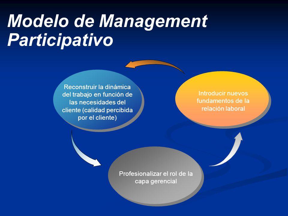 Modelo de Management Participativo Reconstruir la dinámica del trabajo en función de las necesidades del cliente (calidad percibida por el cliente) In