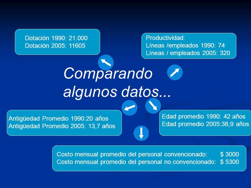 Comparando algunos datos... Dotación 1990: 21.000 Dotación 2005: 11605 Productividad: Líneas /empleados 1990: 74 Líneas / empleados 2005: 320 Edad pro