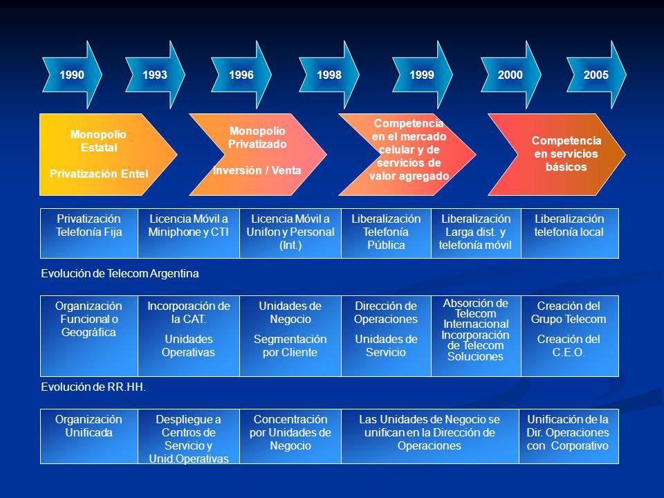 Monopolio Estatal Privatización Entel Competencia en el mercado celular y de servicios de valor agregado Monopolio Privatizado Inversión / Venta Compe