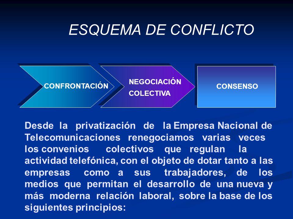 ESQUEMA DE CONFLICTO Desde la privatización de la Empresa Nacional de Telecomunicaciones renegociamos varias veces los convenios colectivos que regula