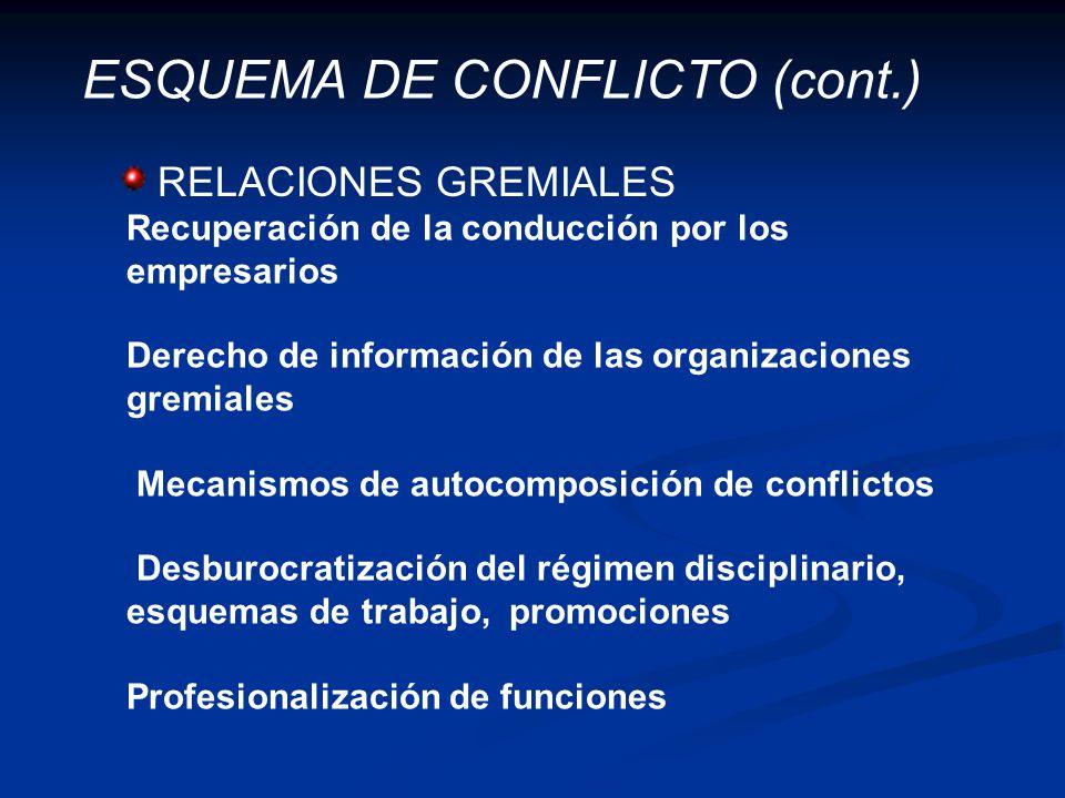 ESQUEMA DE CONFLICTO (cont.) Recuperación de la conducción por los empresarios Derecho de información de las organizaciones gremiales Mecanismos de au