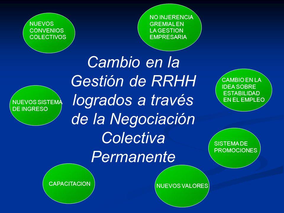 Cambio en la Gestión de RRHH logrados a través de la Negociación Colectiva Permanente NUEVOS SISTEMA DE INGRESO SISTEMA DE PROMOCIONES NO INJERENCIA G