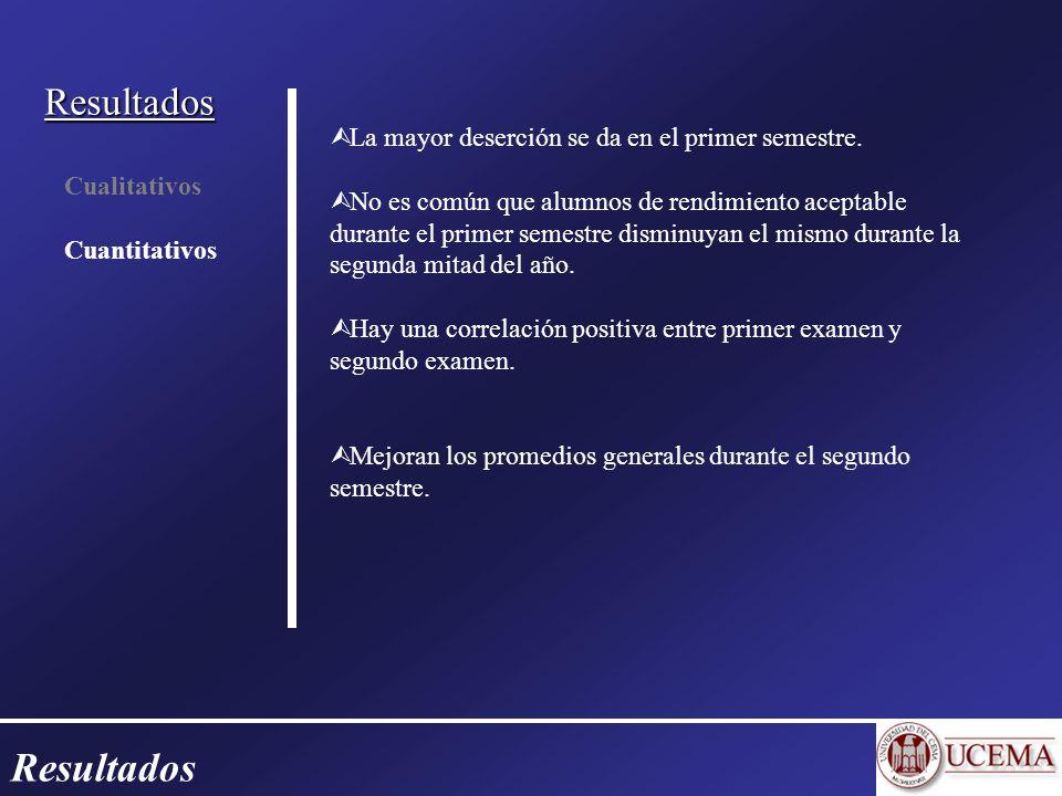Resultados Cualitativos Cuantitativos La mayor deserción se da en el primer semestre.