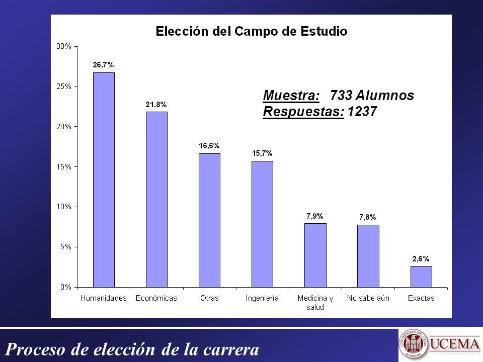 Proceso de elección de la carrera Muestra: Muestra: 733 Alumnos Respuestas: Respuestas: 1237