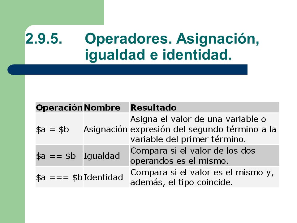 2.9.5. Operadores. Asignación, igualdad e identidad.