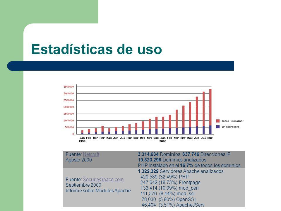 Estadísticas de uso Fuente: Netcraft Agosto 2000Netcraft 3,314,634 Dominios, 637,746 Direcciones IP 19,823,296 Dominios analizados PHP instalado en el 16.7% de todos los dominios Fuente: SecuritySpace.com Septiembre 2000 Informe sobre Módulos ApacheSecuritySpace.com 1,322,329 Servidores Apache analizados 429,589 (32.49%) PHP 247,642 (18.73%) Frontpage 133,414 (10.09%) mod_perl 111,576 (8.44%) mod_ssl 78,030 (5.90%) OpenSSL 46,404 (3.51%) ApacheJServ
