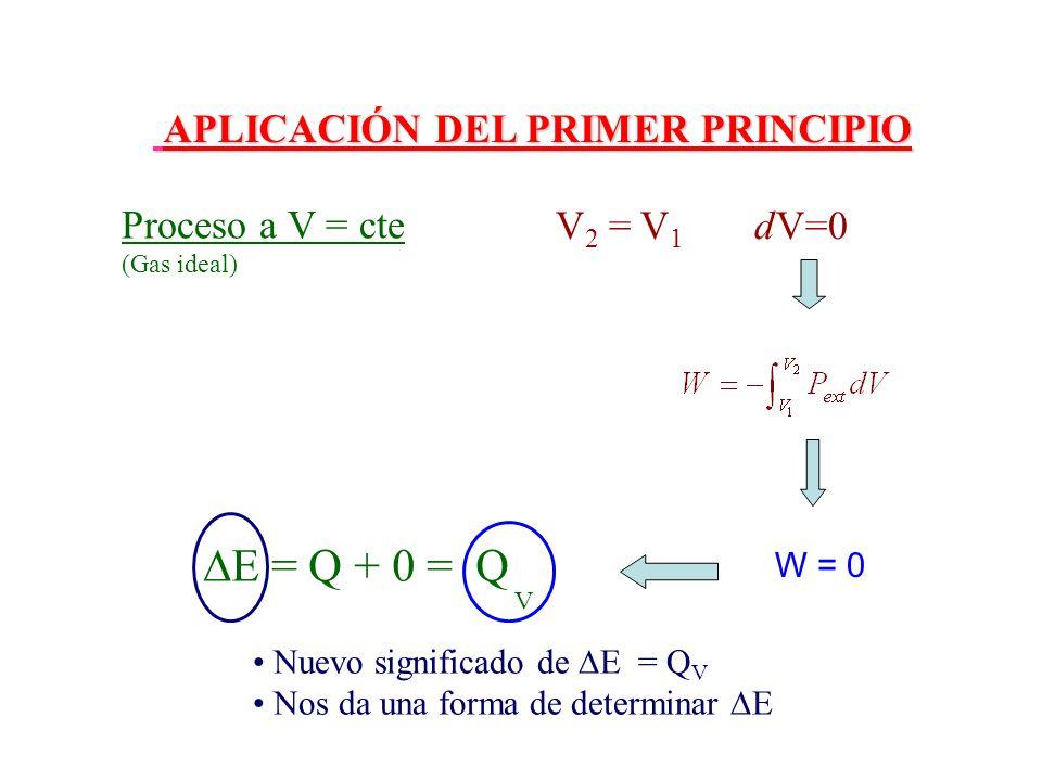 Proceso a V = cte (Gas ideal) V 2 = V 1 dV=0 W = 0 E = Q + 0 = Q Nuevo significado de = Q V Nos da una forma de determinar APLICACIÓN DEL PRIMER PRINC