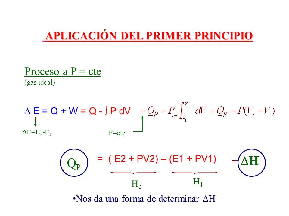 Proceso a P = cte (gas ideal) v P=cte H2H2 H1H1 = H QPQP E=E 2 -E 1 Nos da una forma de determinar H APLICACIÓN DEL PRIMER PRINCIPIO APLICACIÓN DEL PR