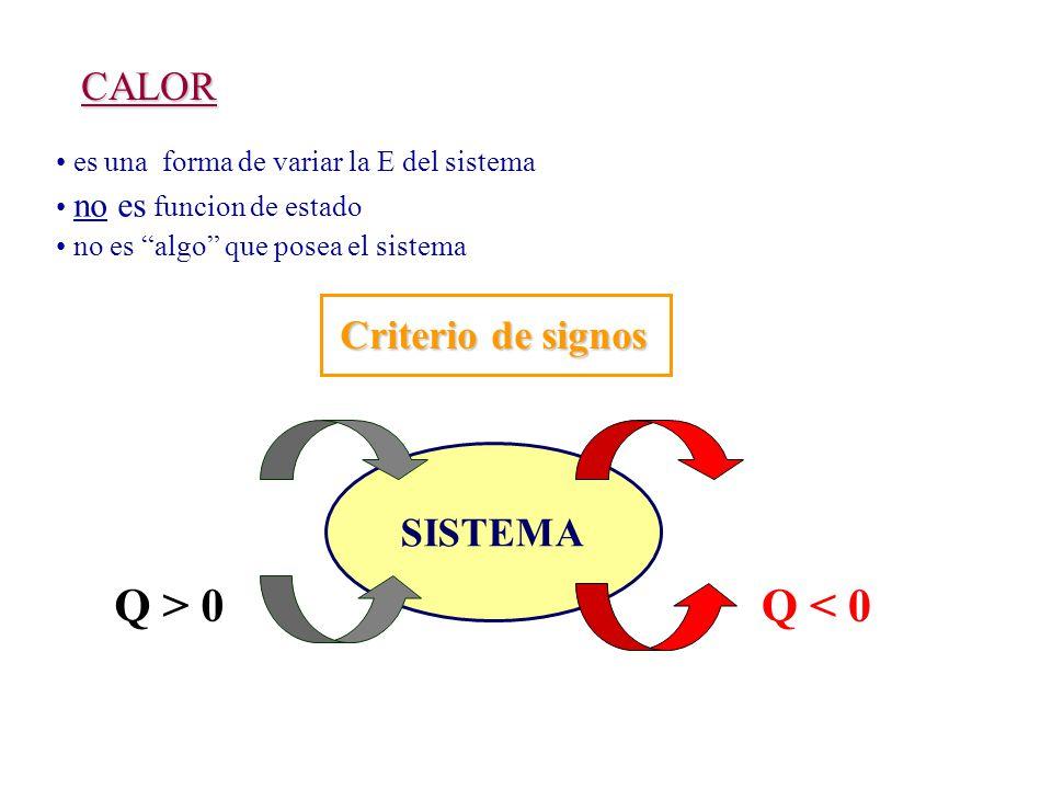 es una forma de variar la E del sistema no es funcion de estado no es algo que posea el sistema CALOR Criterio de signos SISTEMA Q > 0 Q < 0