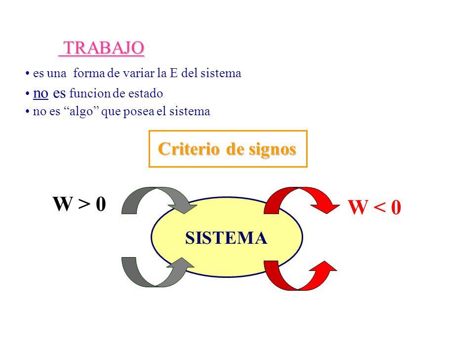 TRABAJO TRABAJO Criterio de signos SISTEMA W > 0 W < 0 es una forma de variar la E del sistema no es funcion de estado no es algo que posea el sistema