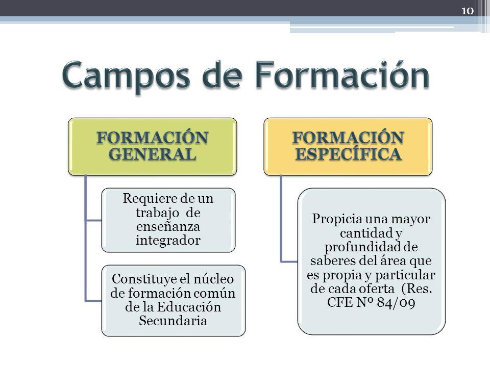 10 Requiere de un trabajo de enseñanza integrador Constituye el núcleo de formación común de la Educación Secundaria Propicia una mayor cantidad y pro