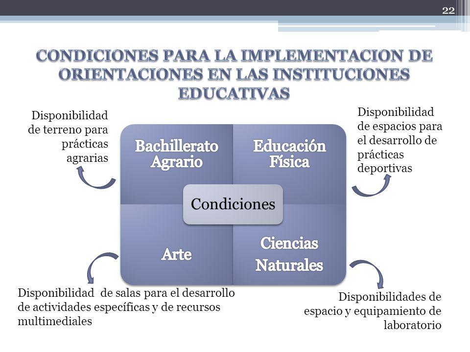 22 Condiciones Disponibilidad de terreno para prácticas agrarias Disponibilidad de espacios para el desarrollo de prácticas deportivas Disponibilidad