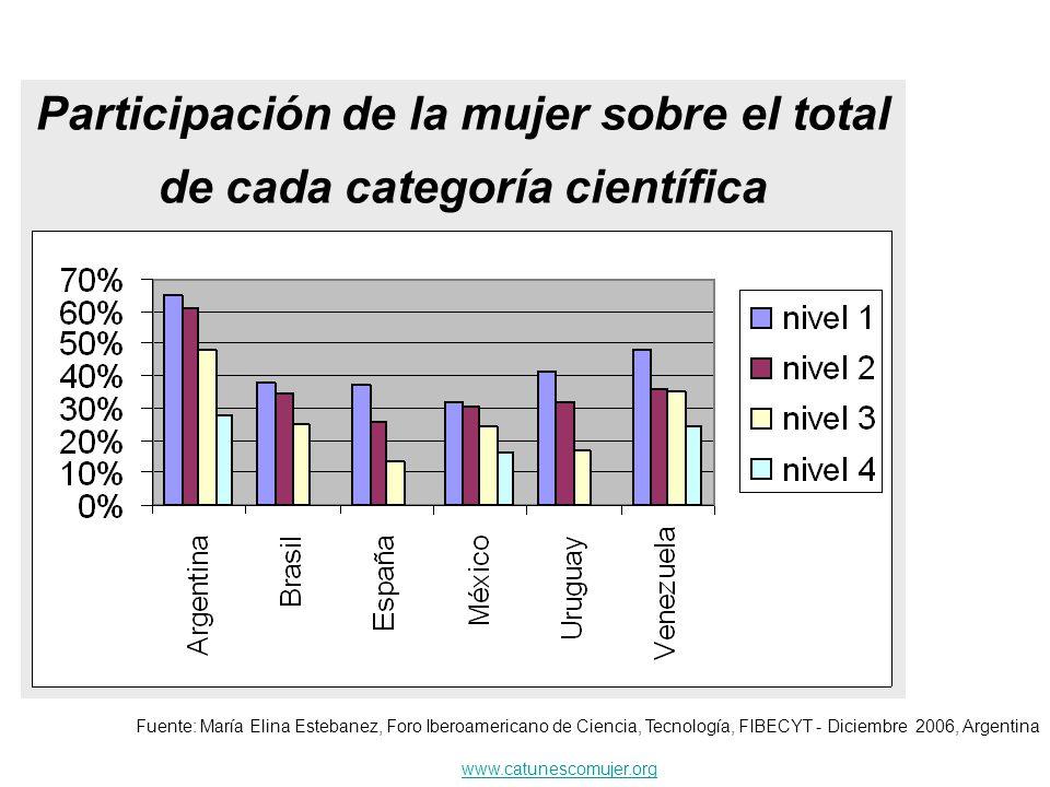 Participación de la mujer sobre el total de cada categoría científica Fuente: María Elina Estebanez, Foro Iberoamericano de Ciencia, Tecnología, FIBEC