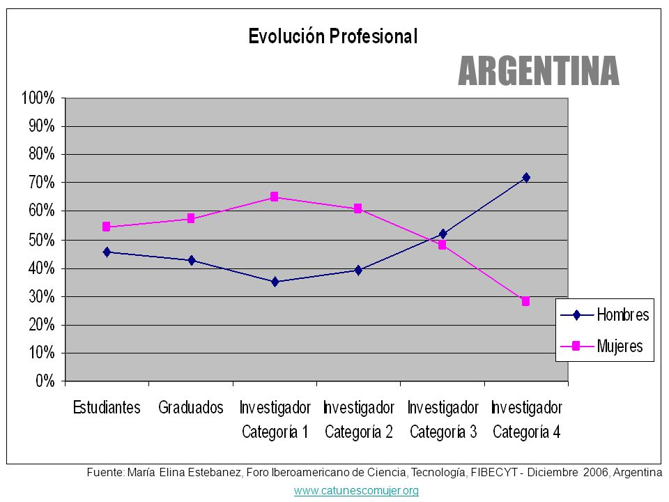 ARGENTINA www.catunescomujer.org Fuente: María Elina Estebanez, Foro Iberoamericano de Ciencia, Tecnología, FIBECYT - Diciembre 2006, Argentina