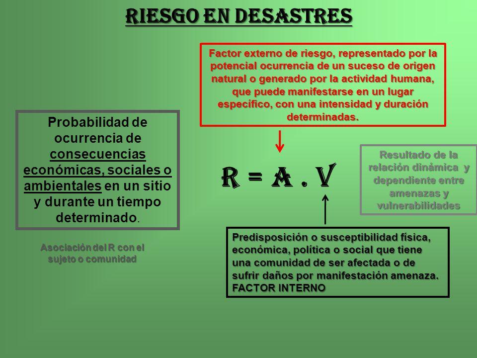 RIESGO EN DESASTRES Probabilidad de ocurrencia de consecuencias económicas, sociales o ambientales en un sitio y durante un tiempo determinado. Factor