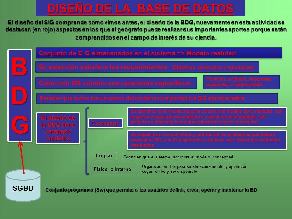 DISEÑO DE LA BASE DE DATOS Conjunto programas (Sw) que permite a los usuarios definir, crear, operar y mantener la BD B BBDGDGBBDGDGB BBDGDGBBDGDG Per