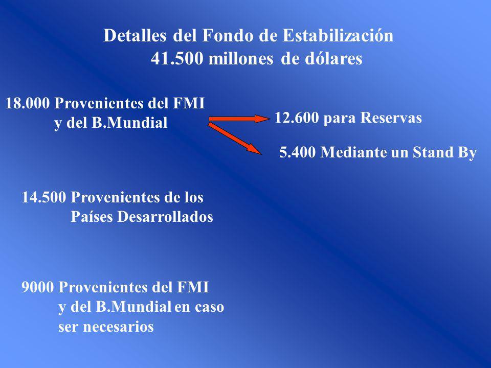 Detalles del Fondo de Estabilización 41.500 millones de dólares 12.600 para Reservas 5.400 Mediante un Stand By 14.500 Provenientes de los Países Desarrollados 9000 Provenientes del FMI y del B.Mundial en caso ser necesarios 18.000 Provenientes del FMI y del B.Mundial