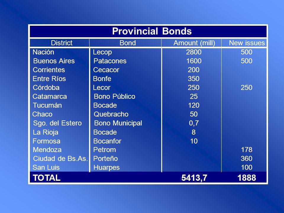 DistrictBondAmount (mill)New issues NaciónLecop2800500 Buenos AiresPatacones1600500 CorrientesCecacor200 Entre RíosBonfe350 CórdobaLecor250 CatamarcaB
