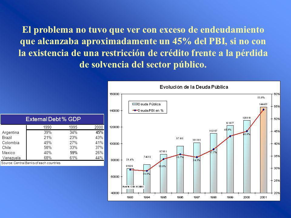 El problema no tuvo que ver con exceso de endeudamiento que alcanzaba aproximadamente un 45% del PBI, si no con la existencia de una restricción de cr