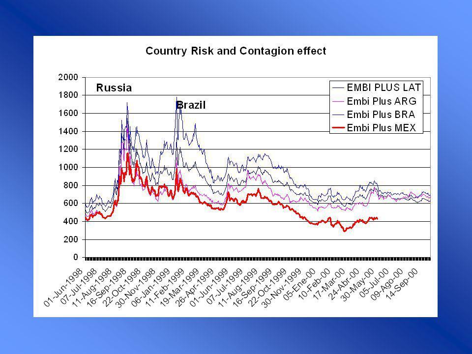 Rate of Interest E0E0 M/P Aumenta El riesgo Emergente