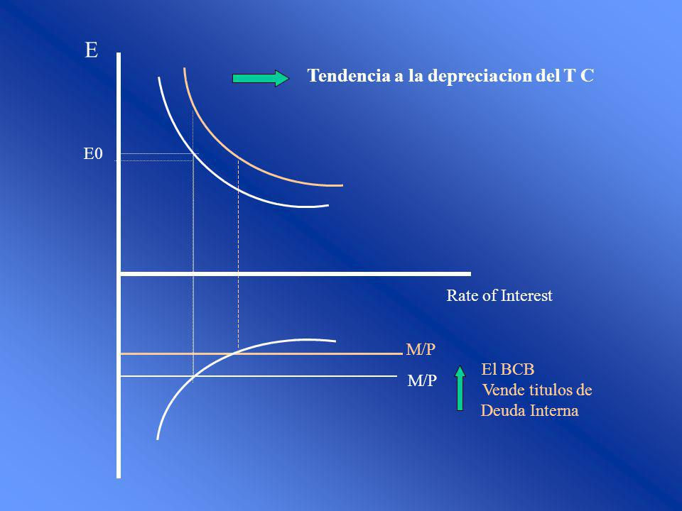 Tendencia a la depreciacion del T C M/P El BCB Vende titulos de Deuda Interna E0 Rate of Interest E M/P