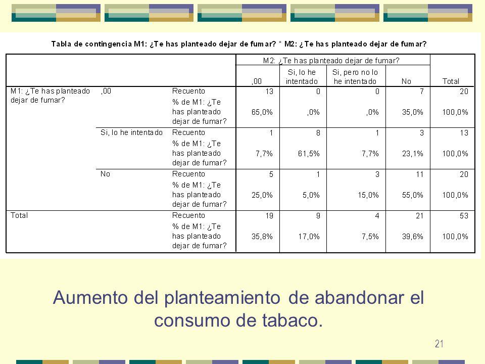 21 Aumento del planteamiento de abandonar el consumo de tabaco.