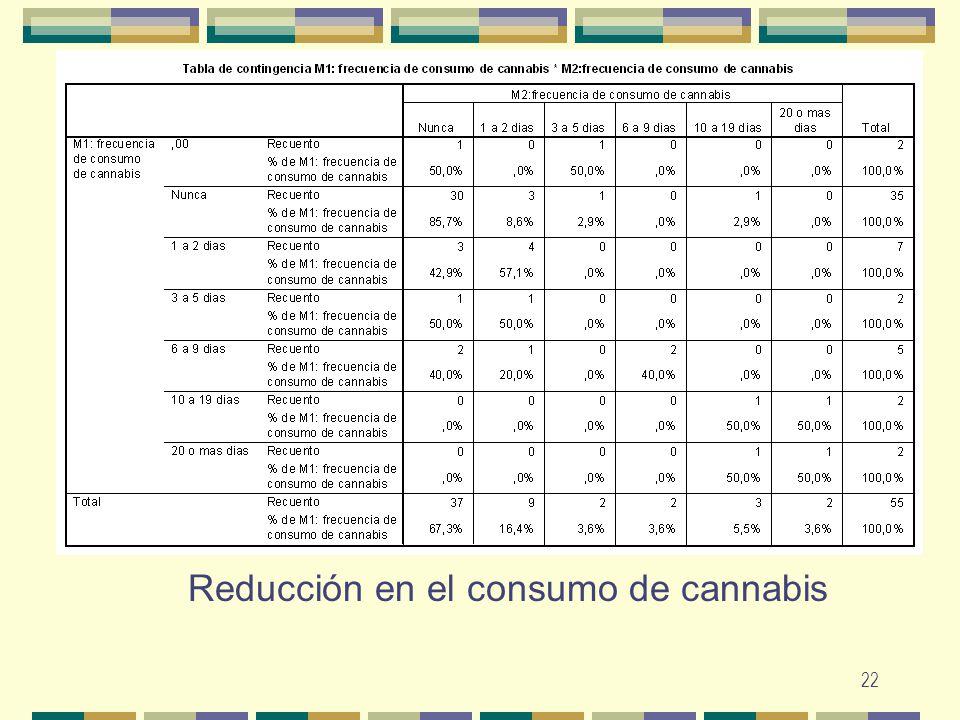 22 Reducción en el consumo de cannabis