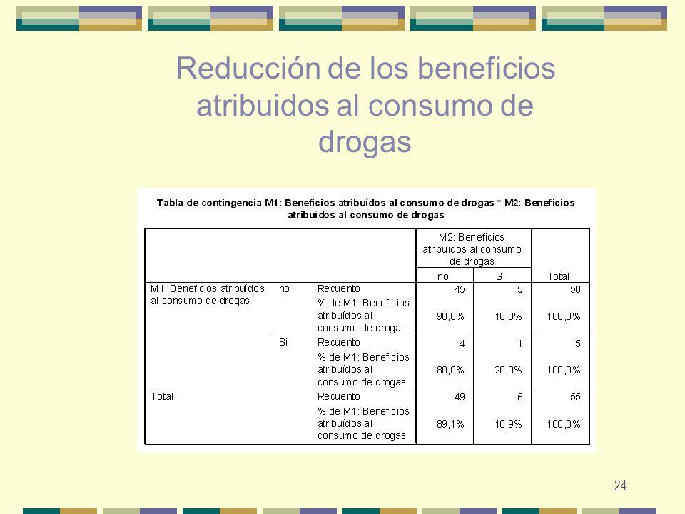 24 Reducción de los beneficios atribuidos al consumo de drogas