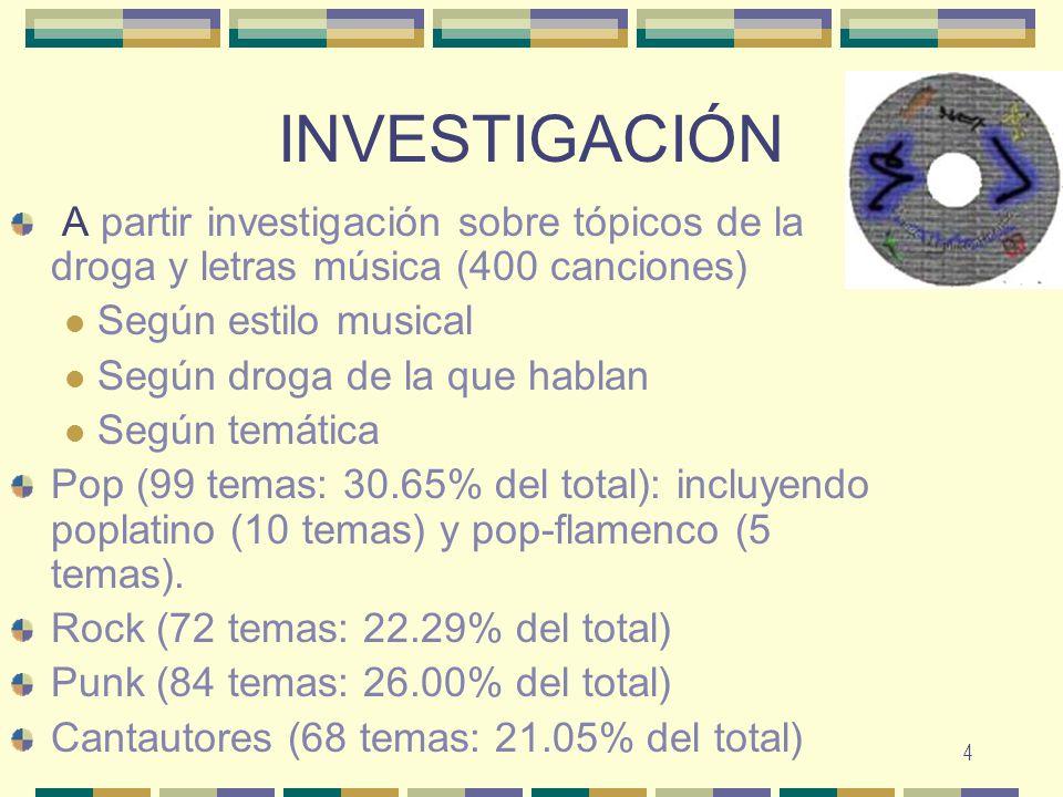 4 INVESTIGACIÓN A partir investigación sobre tópicos de la droga y letras música (400 canciones) Según estilo musical Según droga de la que hablan Seg
