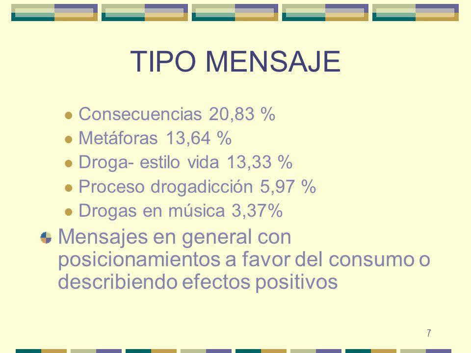 7 TIPO MENSAJE Consecuencias 20,83 % Metáforas 13,64 % Droga- estilo vida 13,33 % Proceso drogadicción 5,97 % Drogas en música 3,37% Mensajes en gener