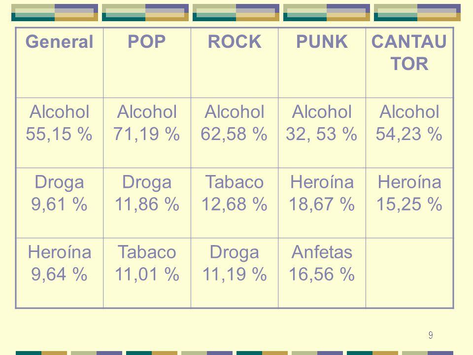 9 GeneralPOPROCKPUNKCANTAU TOR Alcohol 55,15 % Alcohol 71,19 % Alcohol 62,58 % Alcohol 32, 53 % Alcohol 54,23 % Droga 9,61 % Droga 11,86 % Tabaco 12,6