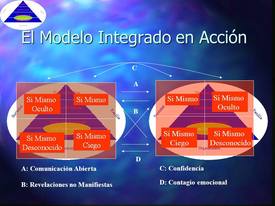 El Modelo Integrado en Acción Si Mismo Ciego Si Mismo Desconocido Si Mismo Oculto A A: Comunicación Abierta B B: Revelaciones no Manifiestas C C: Confidencia D: Contagio emocional D Si Mismo