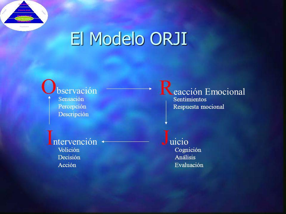 El Modelo ORJI O bservación R eacción Emocional J uicio I ntervención Sensación Percepción Descripción Sentimientos Respuesta mocional Volición Decisión Acción Cognición Análisis Evaluación